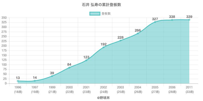 #石井 弘寿の累計登板数