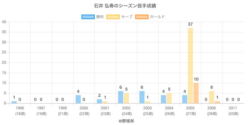 #石井 弘寿のシーズン投手成績