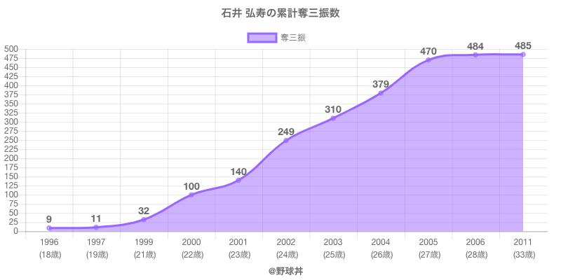 #石井 弘寿の累計奪三振数