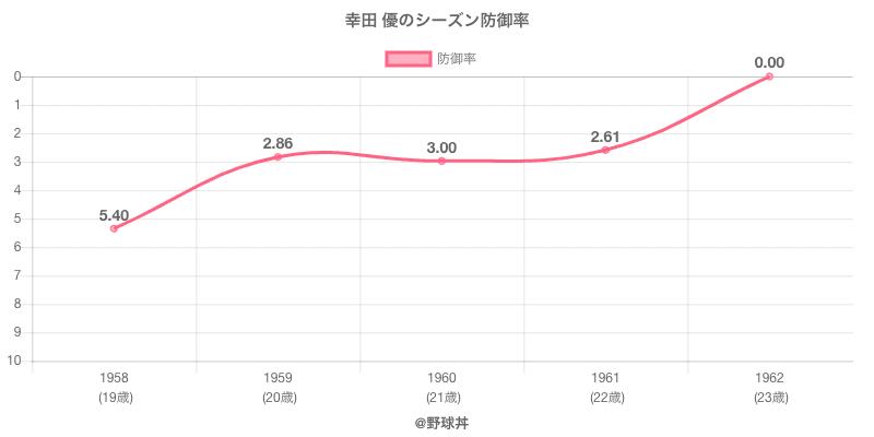 幸田 優のシーズン防御率