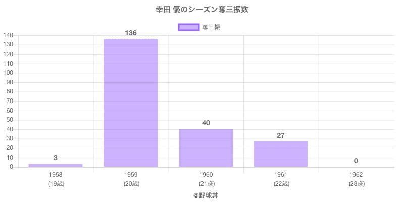 #幸田 優のシーズン奪三振数