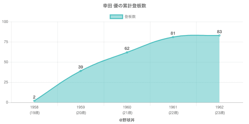 #幸田 優の累計登板数
