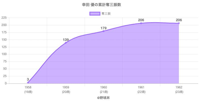 #幸田 優の累計奪三振数