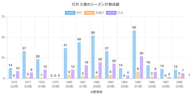 #行沢 久隆のシーズン打撃成績