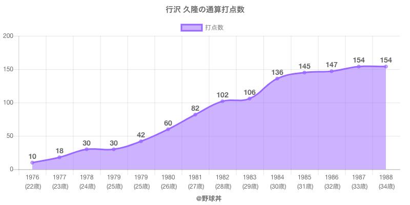 #行沢 久隆の通算打点数
