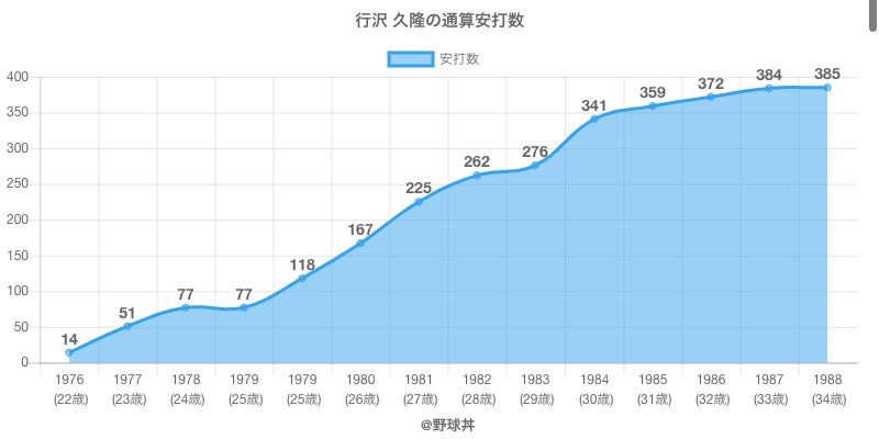#行沢 久隆の通算安打数