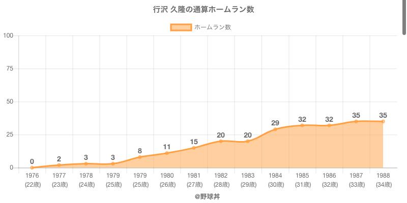 #行沢 久隆の通算ホームラン数