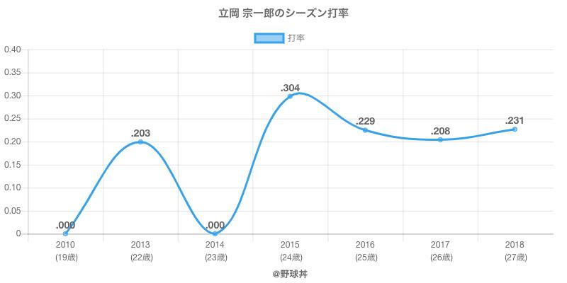立岡 宗一郎のシーズン打率