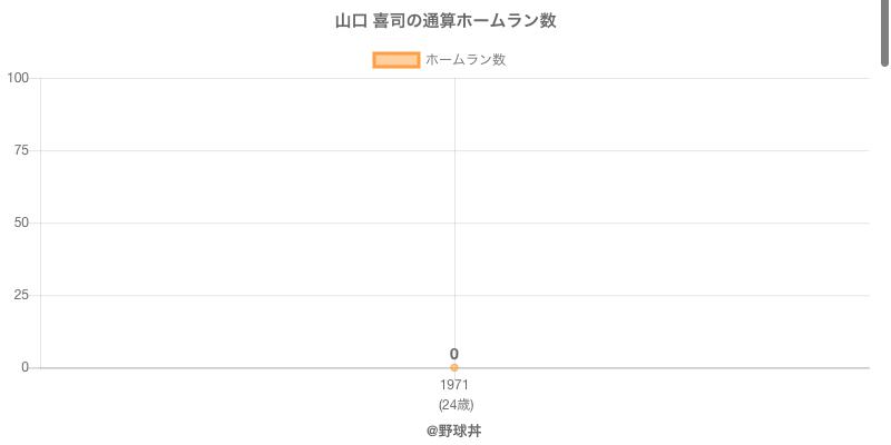 #山口 喜司の通算ホームラン数