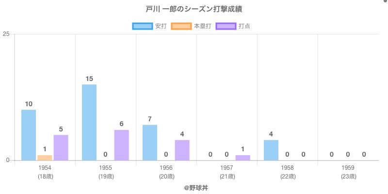 #戸川 一郎のシーズン打撃成績