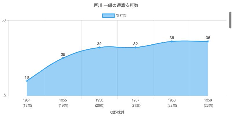 #戸川 一郎の通算安打数