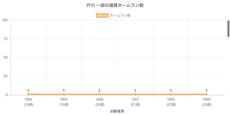 #戸川 一郎の通算ホームラン数