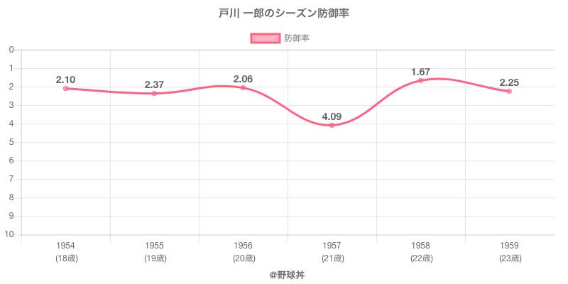 戸川 一郎のシーズン防御率