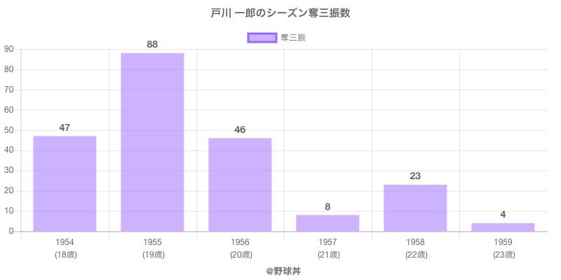 #戸川 一郎のシーズン奪三振数