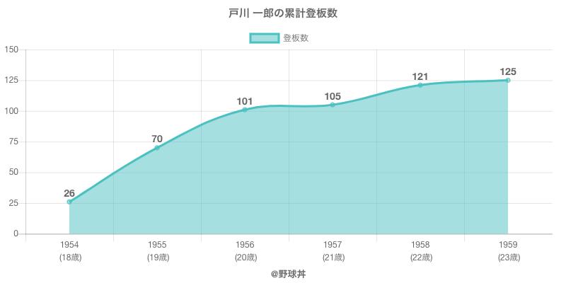 #戸川 一郎の累計登板数