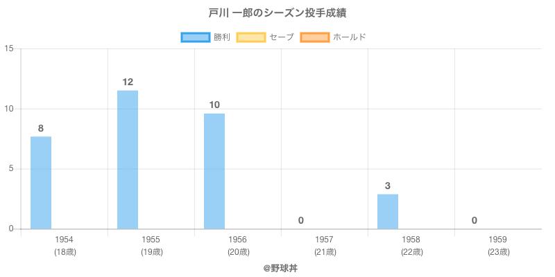 #戸川 一郎のシーズン投手成績