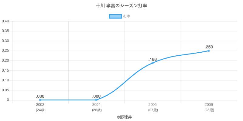 十川 孝富のシーズン打率