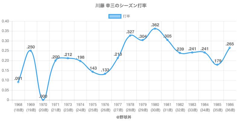 川藤 幸三のシーズン打率