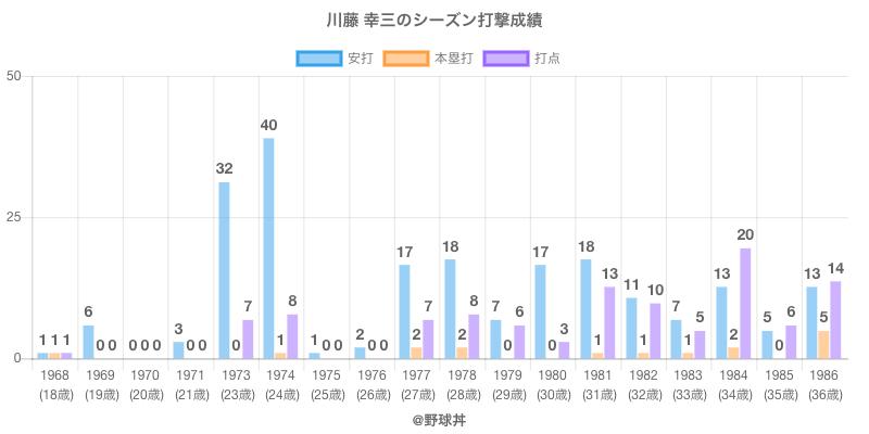#川藤 幸三のシーズン打撃成績