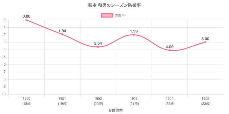 薮本 和男のシーズン防御率