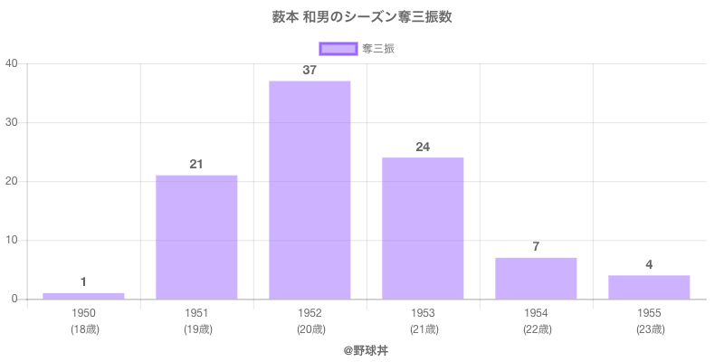#薮本 和男のシーズン奪三振数