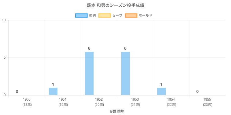 #薮本 和男のシーズン投手成績