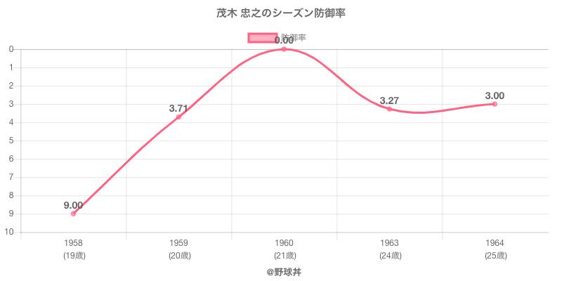 茂木 忠之のシーズン防御率