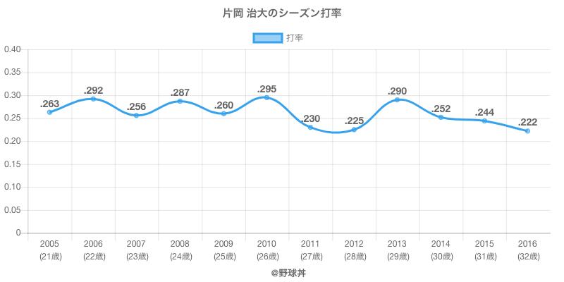 片岡 治大のシーズン打率