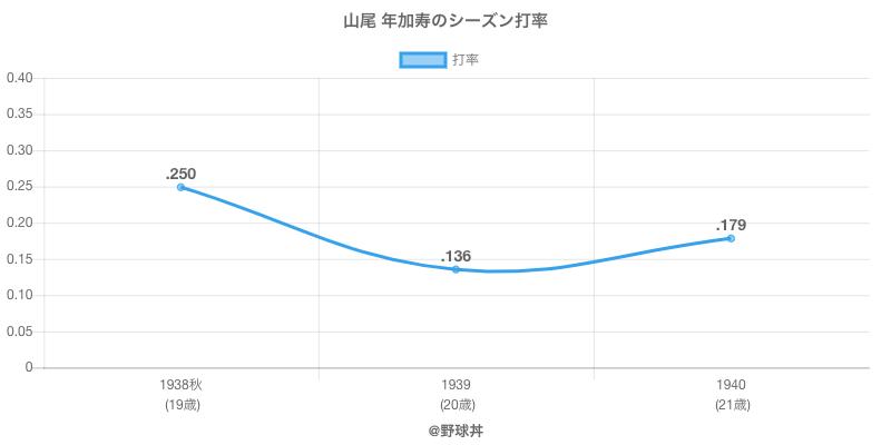 山尾 年加寿のシーズン打率
