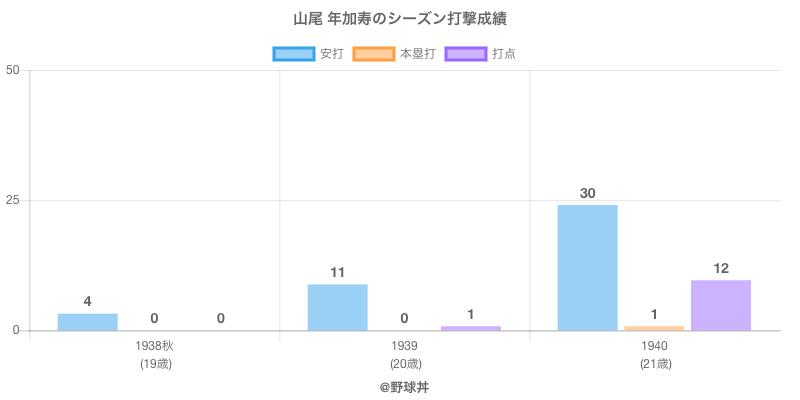 #山尾 年加寿のシーズン打撃成績