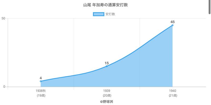 #山尾 年加寿の通算安打数
