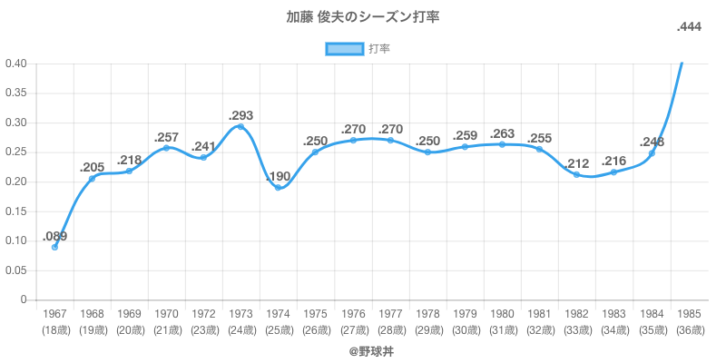 加藤 俊夫のシーズン打率