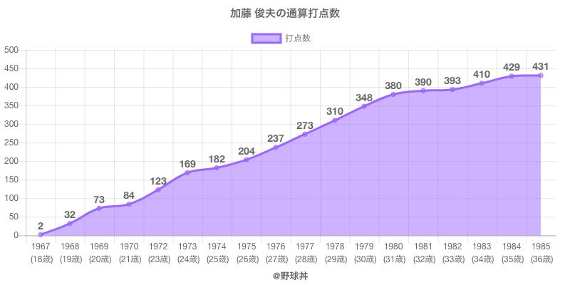 #加藤 俊夫の通算打点数