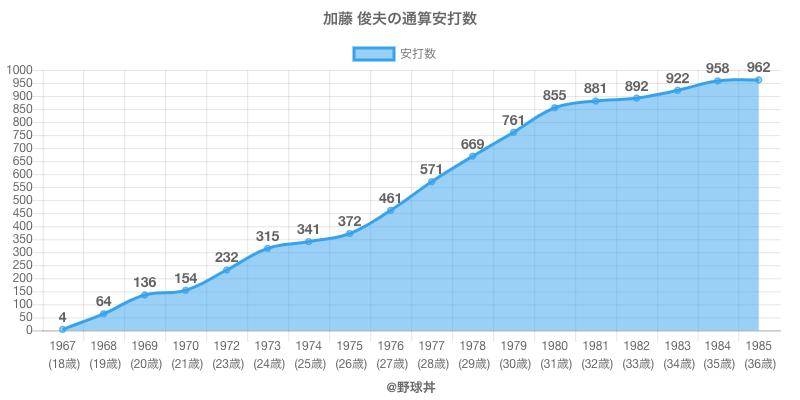 #加藤 俊夫の通算安打数