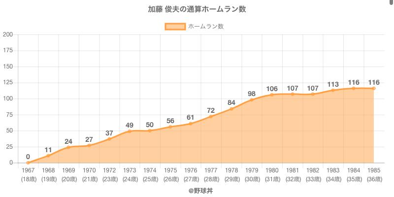 #加藤 俊夫の通算ホームラン数