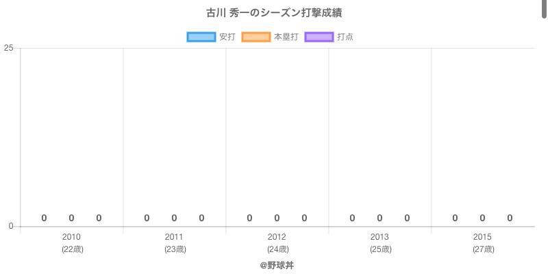#古川 秀一のシーズン打撃成績