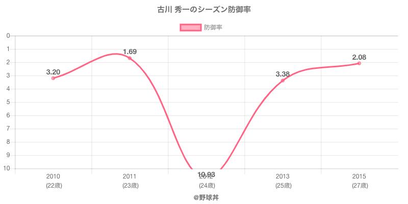 古川 秀一のシーズン防御率