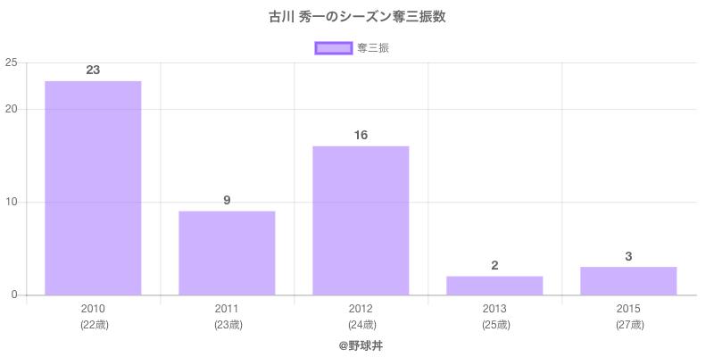 #古川 秀一のシーズン奪三振数