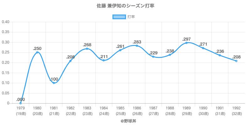 佐藤 兼伊知のシーズン打率