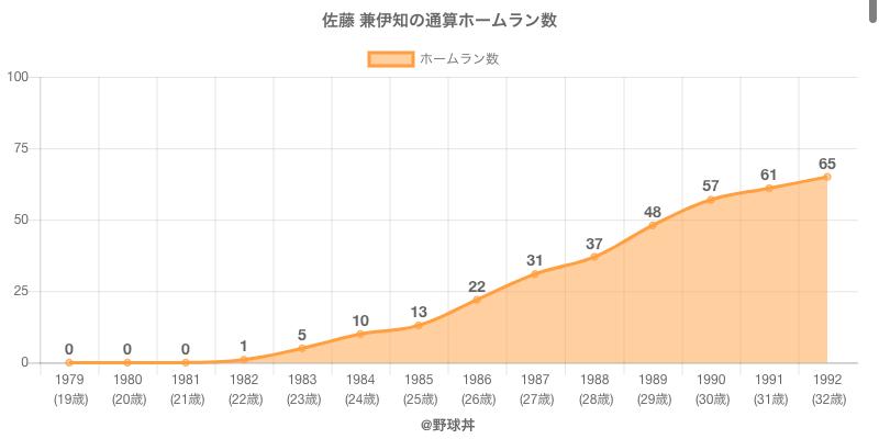 #佐藤 兼伊知の通算ホームラン数