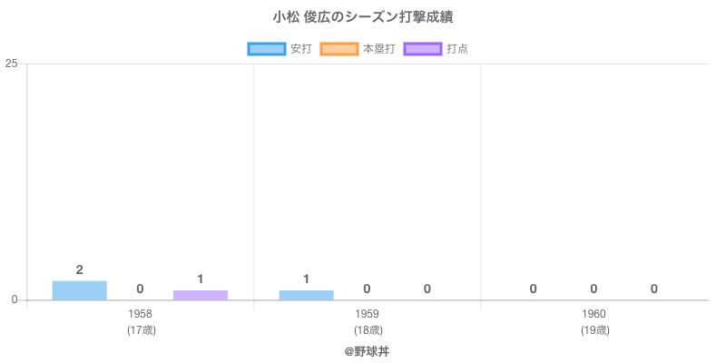 #小松 俊広のシーズン打撃成績