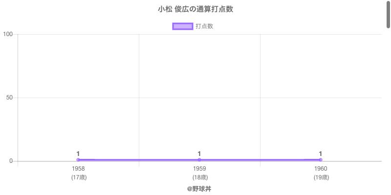 #小松 俊広の通算打点数