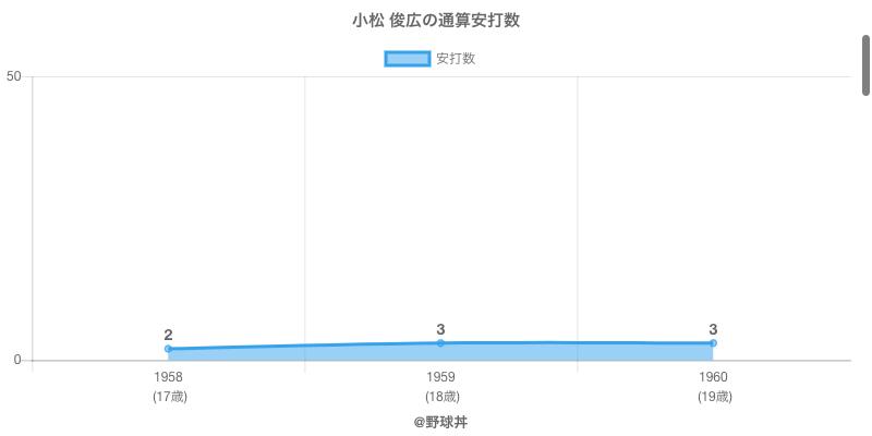 #小松 俊広の通算安打数