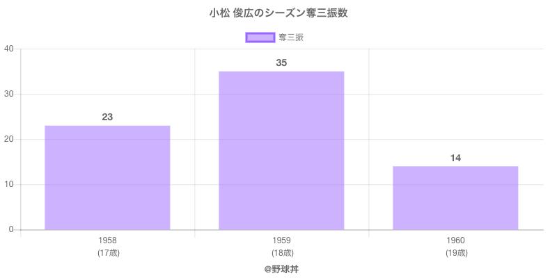 #小松 俊広のシーズン奪三振数