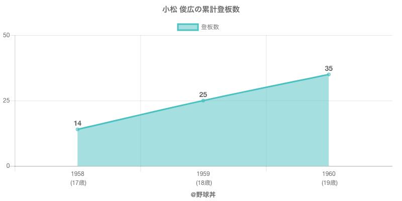 #小松 俊広の累計登板数