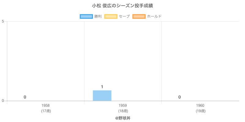 #小松 俊広のシーズン投手成績