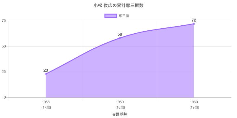 #小松 俊広の累計奪三振数