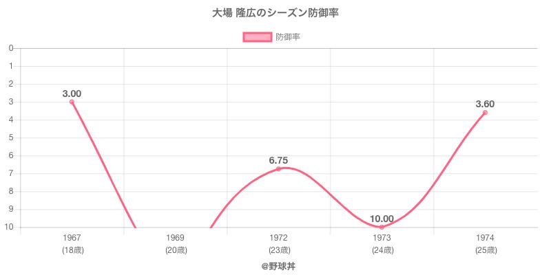 大場 隆広のシーズン防御率
