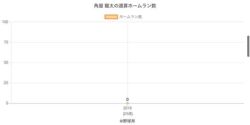 #角屋 龍太の通算ホームラン数