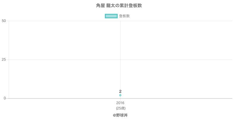 #角屋 龍太の累計登板数